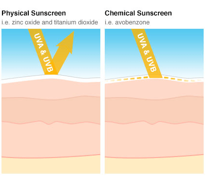 Learn all you need to know  about sun protection